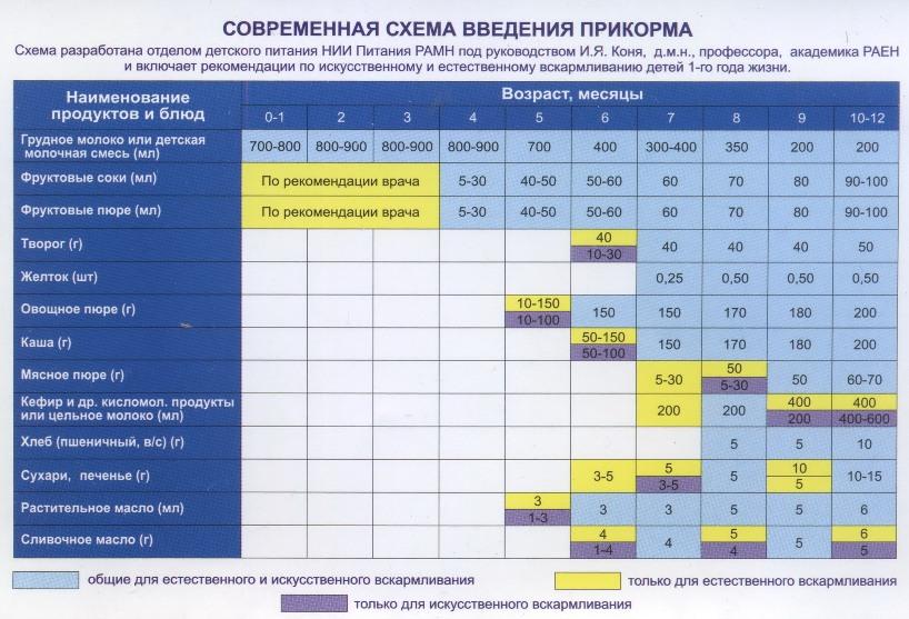 Таблица ввода прикорма